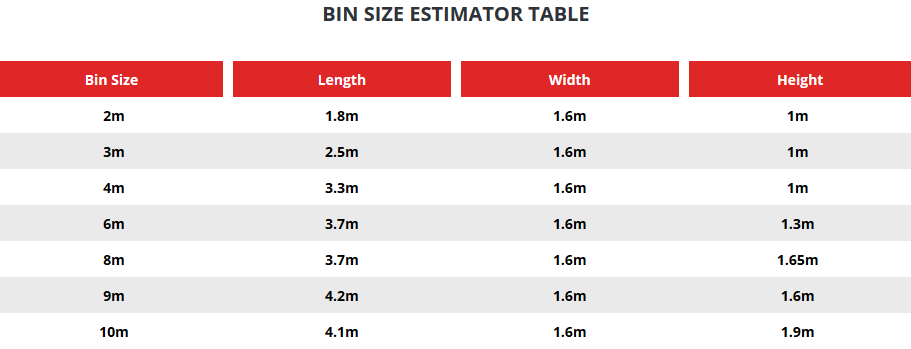 Bin size estimator table